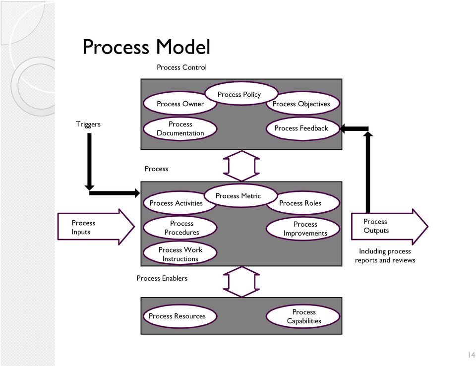 Roles Process Inputs Process Procedures Process Improvements Process Outputs Process Work