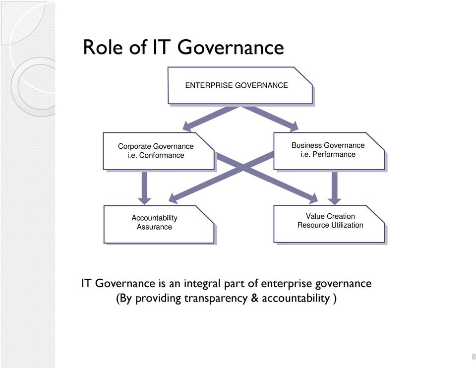 Utilization IT Governance is an integral part of enterprise governance