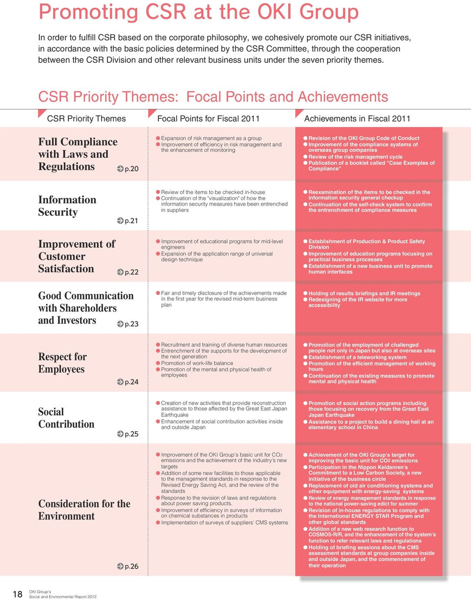 CSR Priority Themes: Focal Points and Achievements CSR Priority Themes Focal Points for Fiscal 2011 Achievements in Fiscal 2011 Full Compliance with Laws and Regulations p.