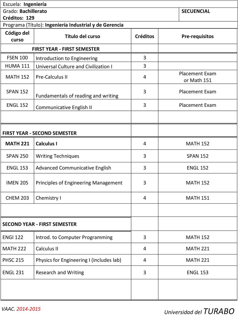 Placement Exam Placement Exam FIRST YEAR - SECOND SEMESTER MATH 221 Calculus I 4 MATH 152 SPAN 250 Writing Techniques SPAN 152 ENGL 15 Advanced Communicative English ENGL 152 IMEN 205 Principles of