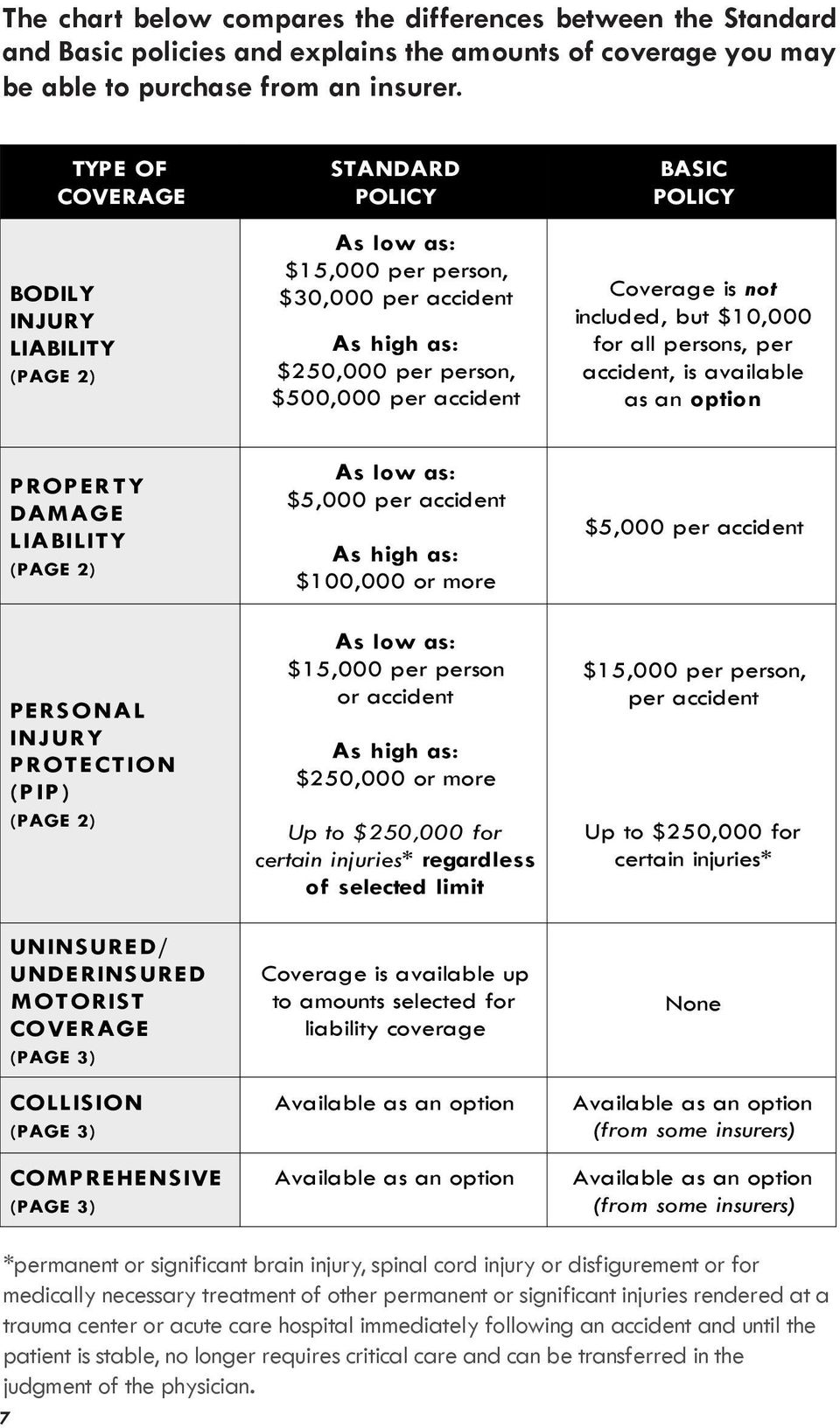 not included, but $10,000 for all persons, per accident, is available as an option PROPERTY DAMAGE LIABILITY (PAGE 2) PERSONAL INJURY PROTECTION (PIP) (PAGE 2) UNINSURED/ UNDERINSURED MOTORIST