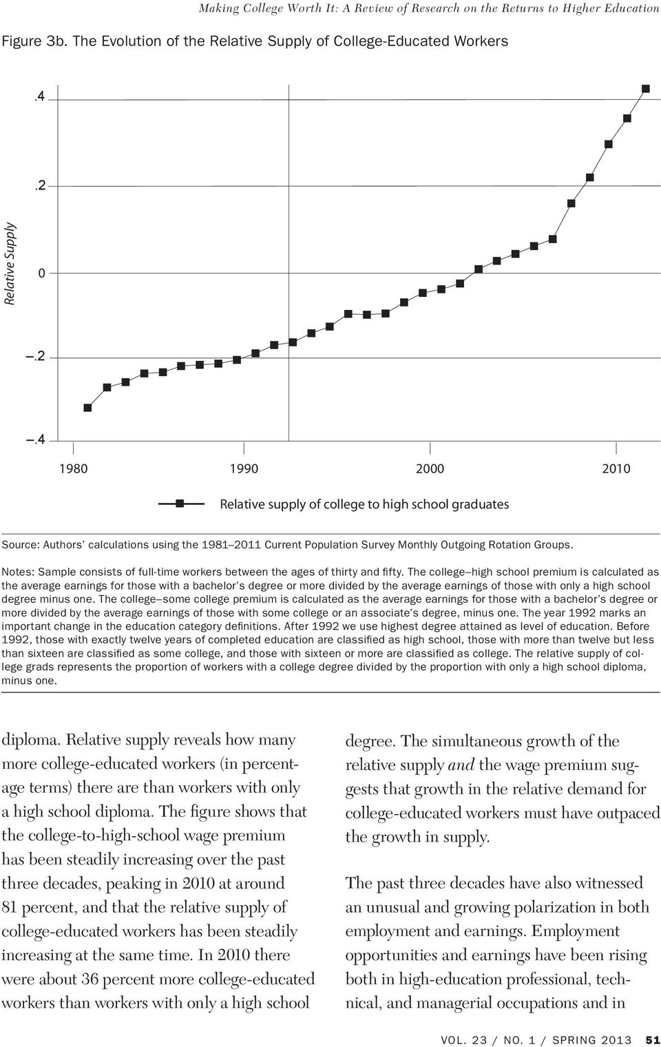 4 1980 1990 2000 2010 no key rmation Relative supply of college to high school graduates Source: Authors calculations using the 1981 2011 Current Population Survey Monthly Outgoing Rotation Groups.