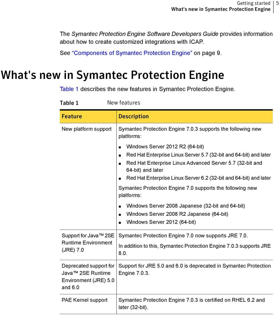 Table 1 Feature New features Description New platform support Symantec Protection Engine 7.0.3 supports the following new platforms: Windows Server 2012 R2 (64-bit) Red Hat Enterprise Linux Server 5.