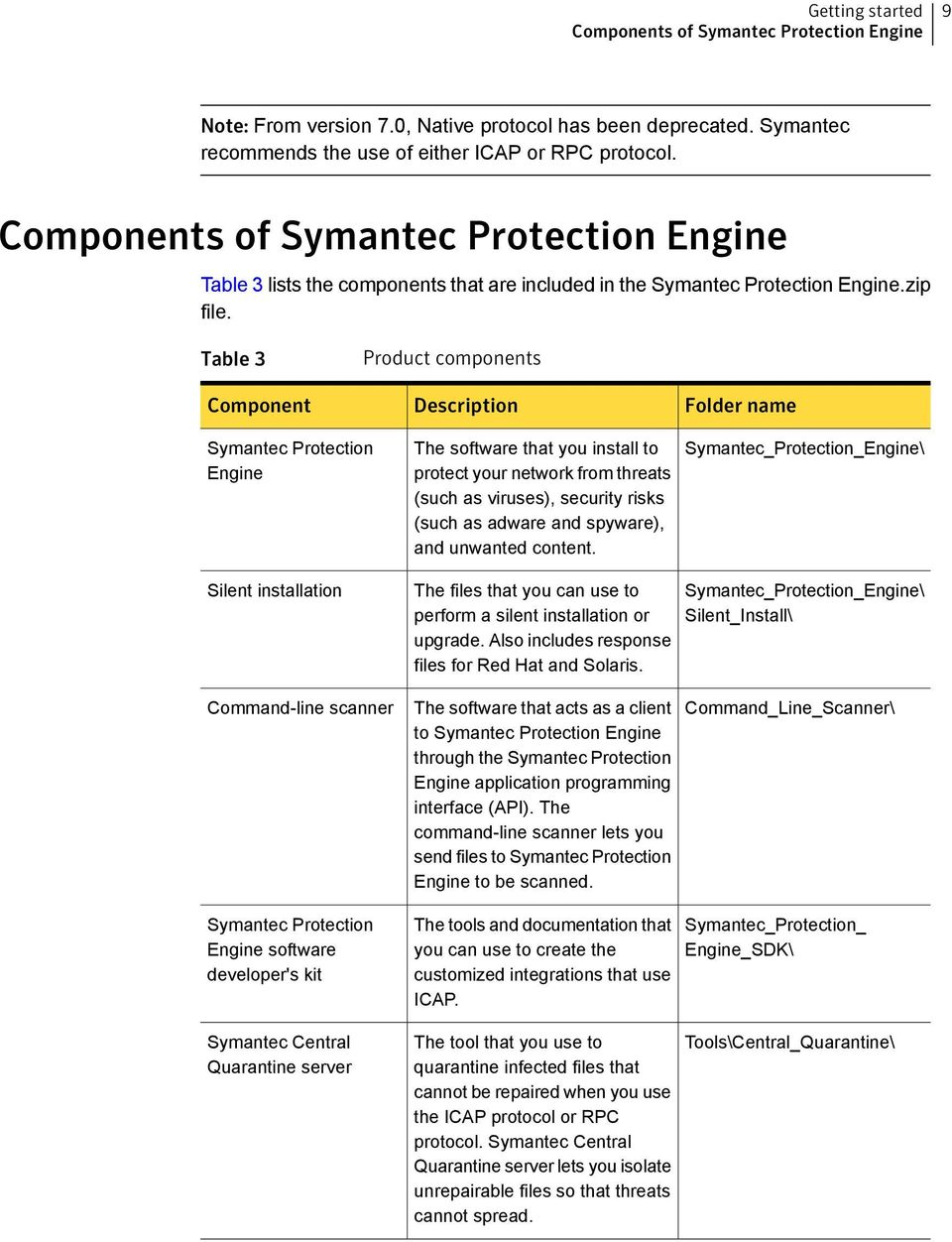 Table 3 Component Product components Description Folder name Symantec Protection Engine The software that you install to protect your network from threats (such as viruses), security risks (such as
