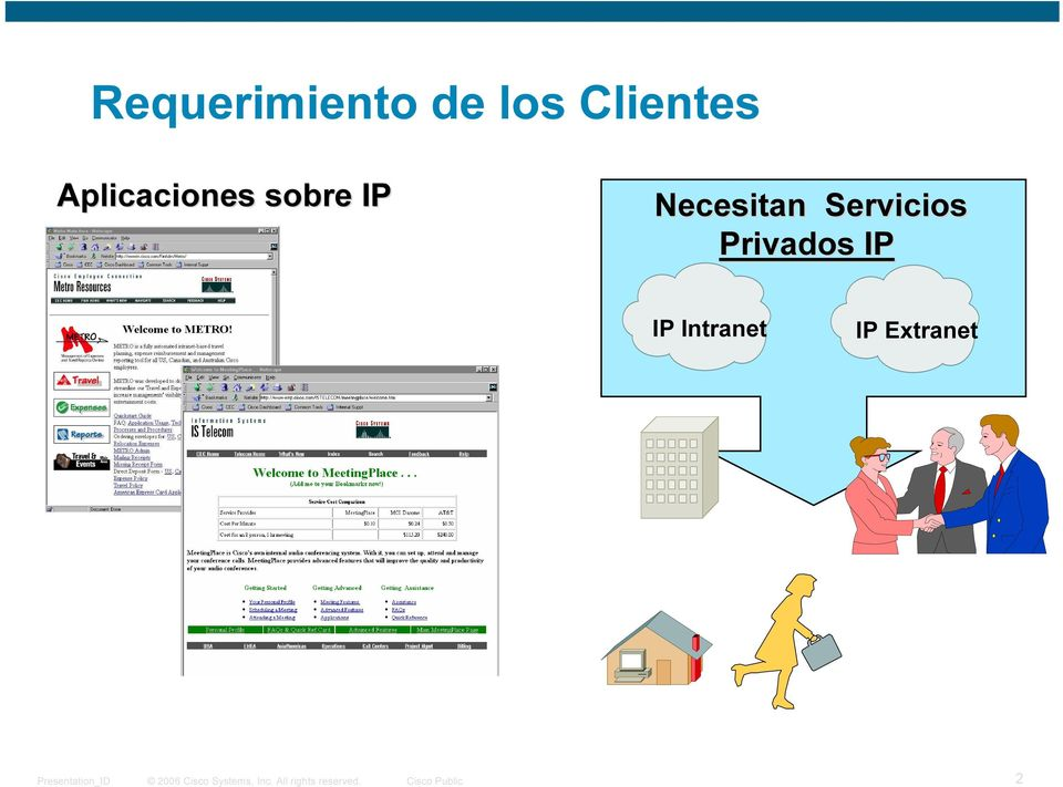 IP Intranet IP E x tranet R emote O f f i c es Customers