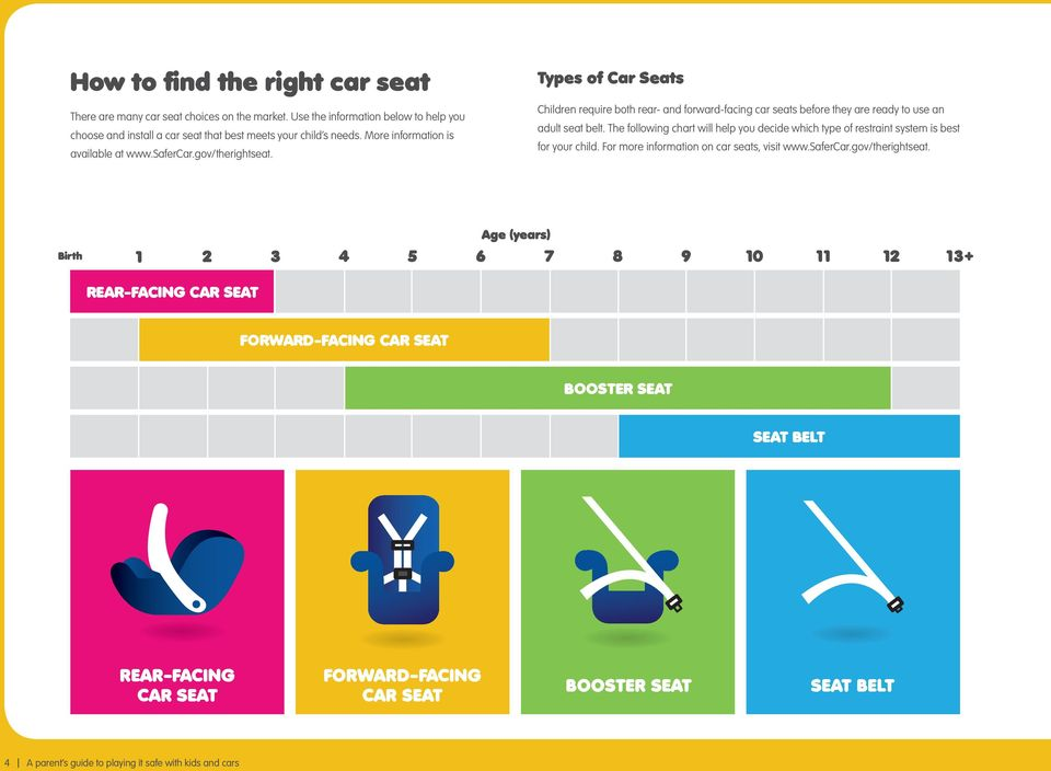 Types of Car Seats Children require both rear- and forward-facing car seats before they are ready to use an adult seat belt.