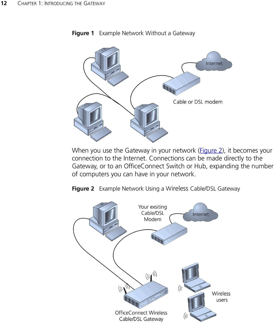 Connections can be made directly to the Gateway, or to an OfficeConnect Switch or Hub, expanding