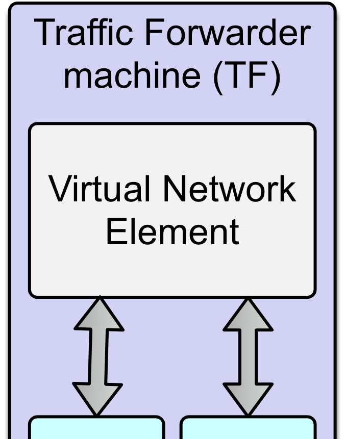 15 a virtual machine, which demands much more hardware resources, such as processing power and memory space, than a simple set of flows in an OpenFlow switch.