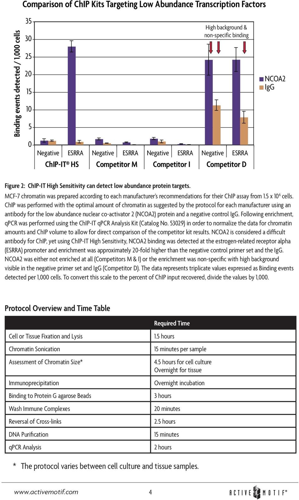 MCF-7 chromatin was prepared according to each manufacturer s recommendations for their ChIP assay from 1.5 x 10 6 cells.