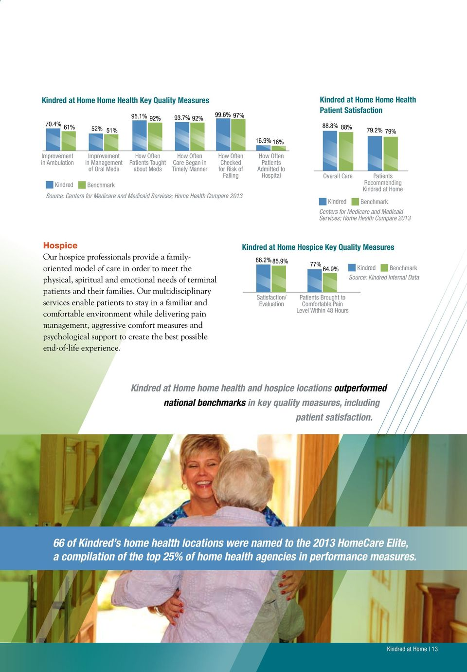 Falling Source: Centers for Medicare and Medicaid Services; Home Health Compare 2013 How Often Patients Admitted to Hospital Overall Care Kindred Patients Recommending Kindred at Home Benchmark