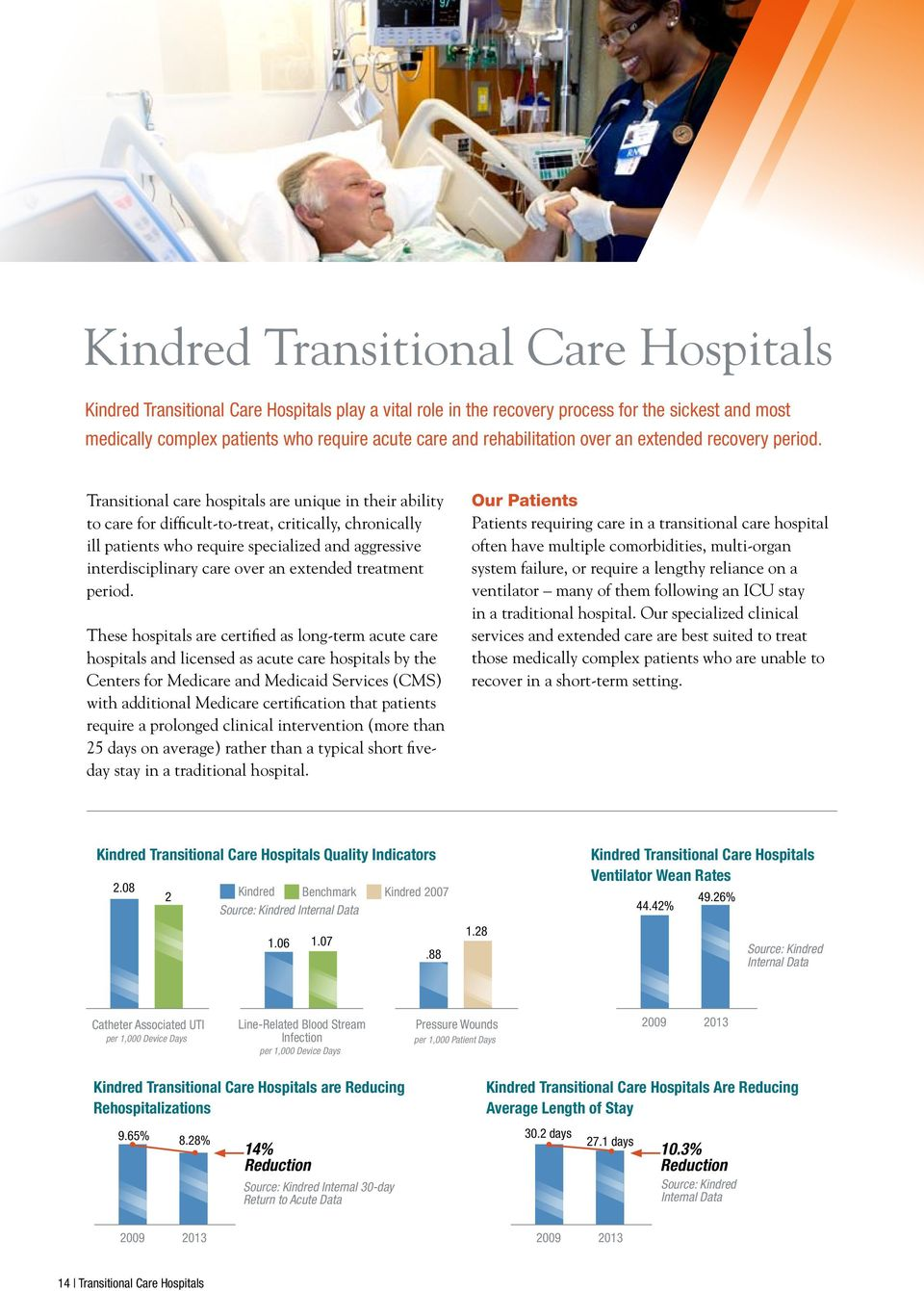 Transitional care hospitals are unique in their ability to care for difficult-to-treat, critically, chronically ill patients who require specialized and aggressive interdisciplinary care over an