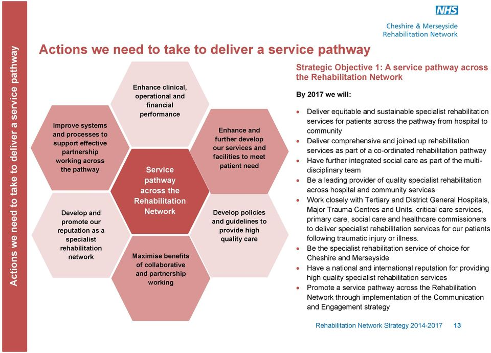 of collaborative and partnership working Enhance and further develop our services and facilities to meet patient need Develop policies and guidelines to provide high quality care Strategic Objective