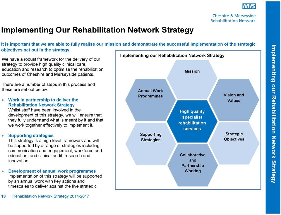 Implementing our Rehabilitation Network Strategy We have a robust framework for the delivery of our strategy to provide high quality clinical care, education and research to optimise the