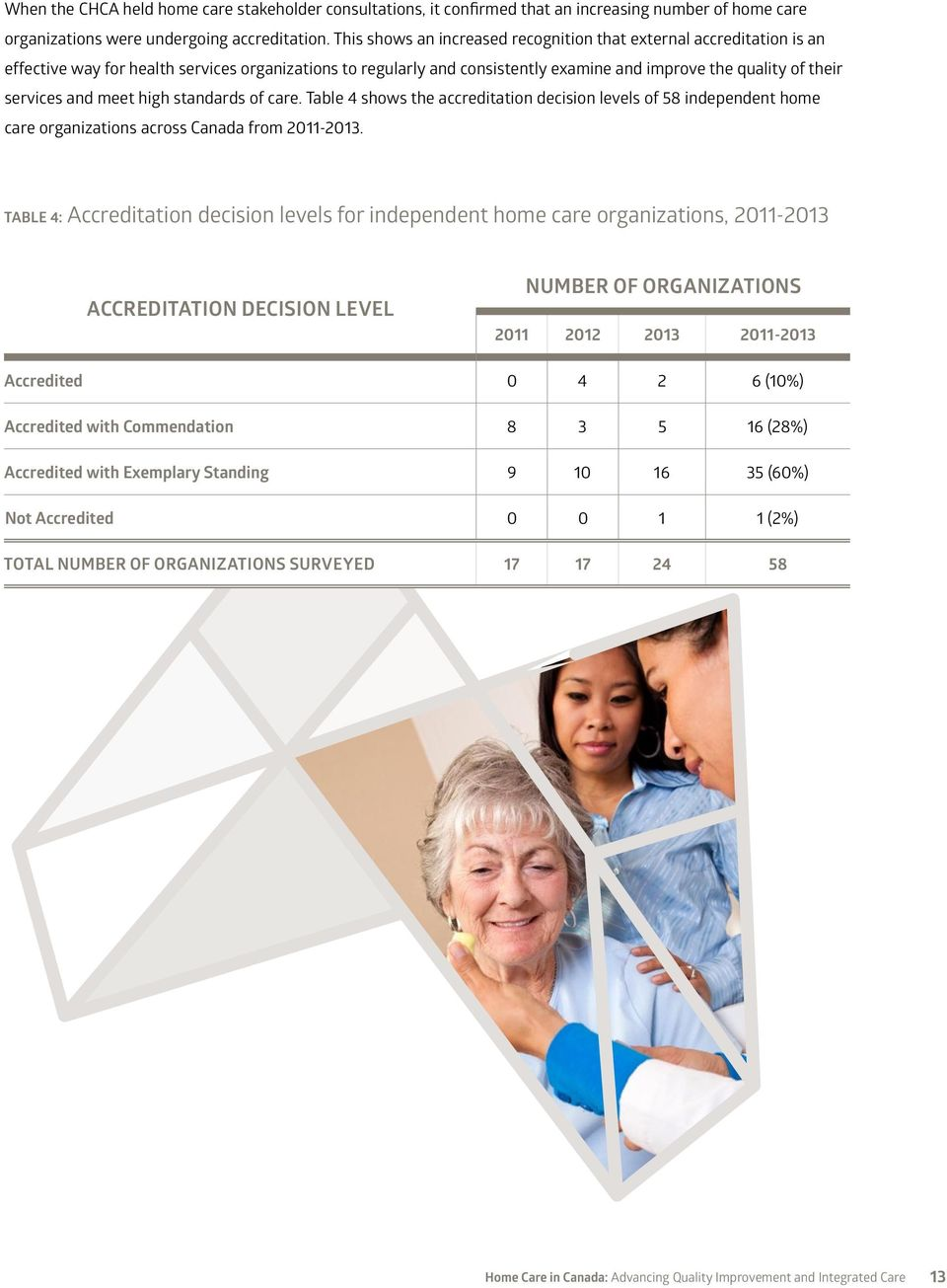 and meet high standards of care. Table 4 shows the accreditation decision levels of 58 independent home care organizations across Canada from 2011-2013.