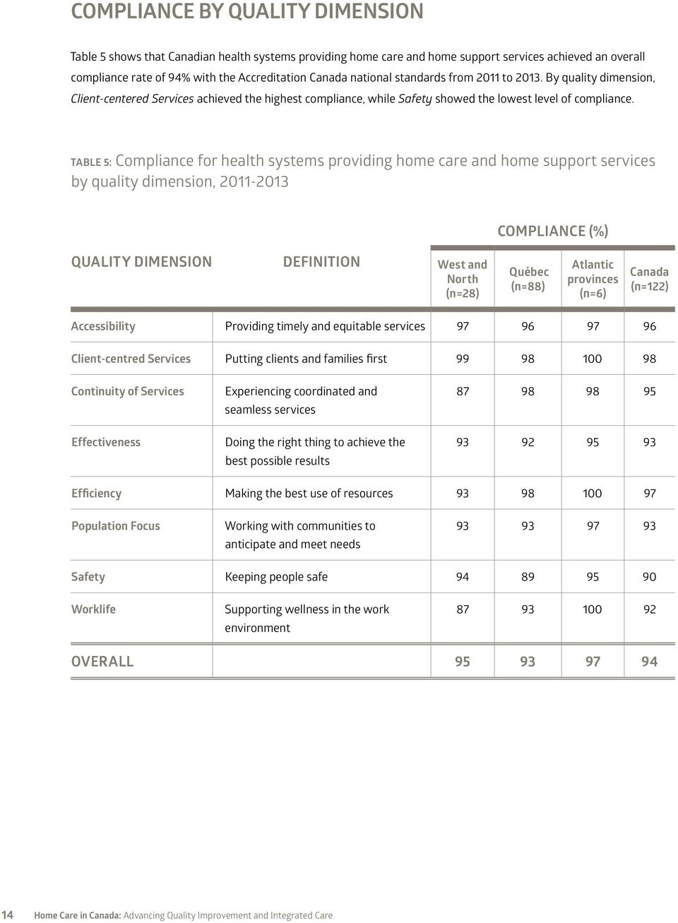 TABLE 5: Compliance for health systems providing home care and home support services by quality dimension, 2011-2013 COMPLIANCE (%) QUALITY DIMENSION DEFINITION West and North (n=28) Québec (n=88)