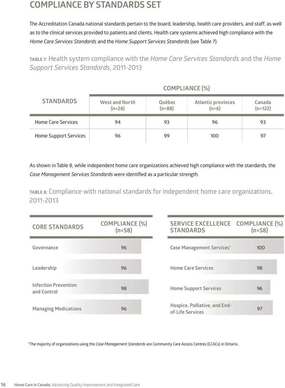 TABLE 7: Health system compliance with the Home Care Services Standards and the Home Support Services Standards, 2011-2013 COMPLIANCE (%) STANDARDS West and North (n=28) Québec (n=88) Atlantic