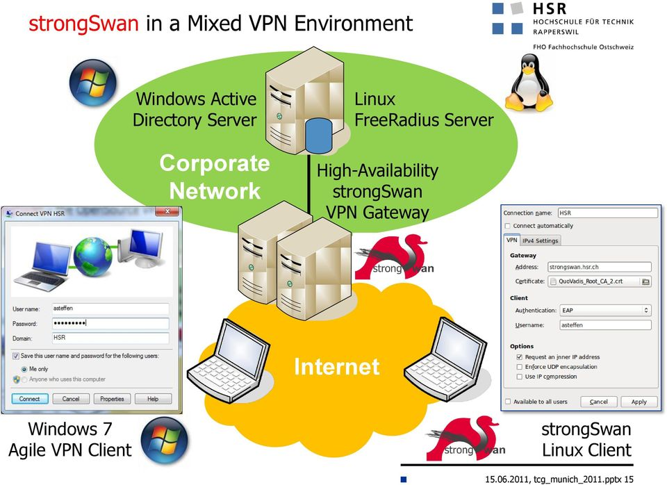High-Availability strongswan VPN Gateway Internet Windows 7