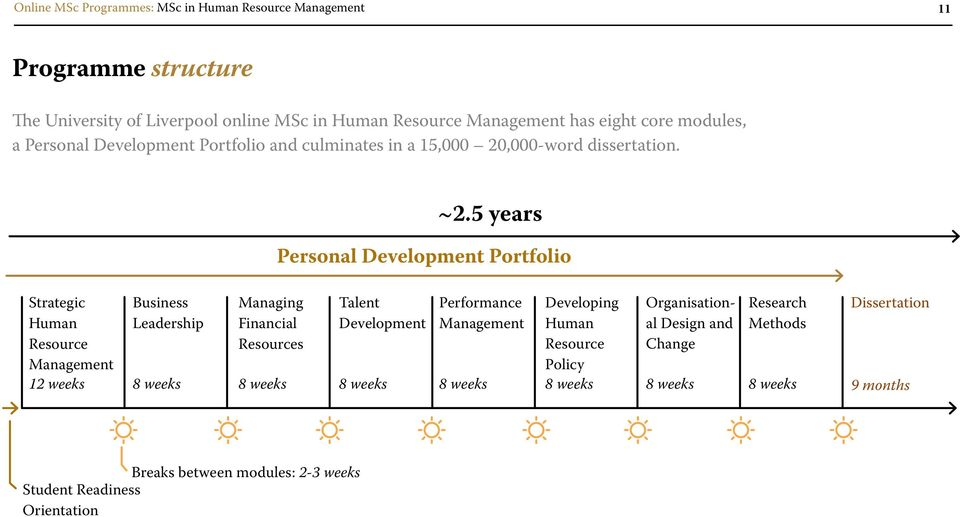5 years Personal Development Portfolio Strategic Human Resource 12 weeks Business Leadership Managing Financial Resources Talent