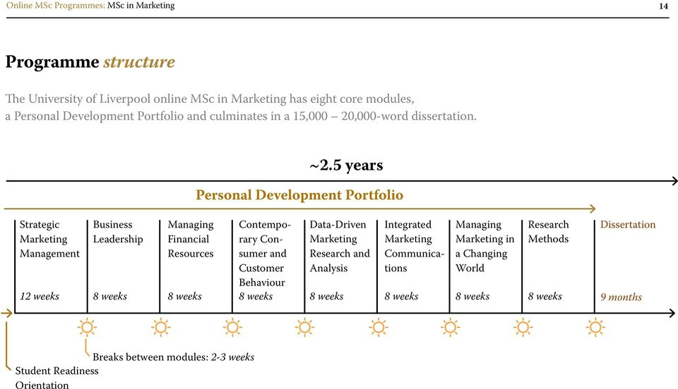 5 years Personal Development Portfolio Strategic Marketing 12 weeks Business Leadership Managing Financial Resources Contemporary Consumer and Customer