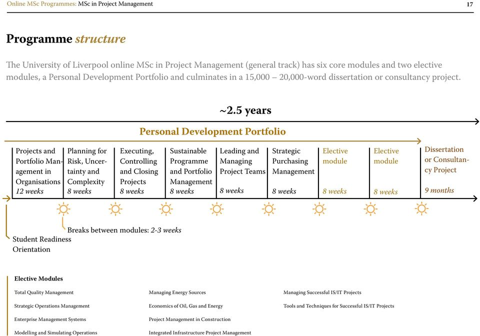 5 years Personal Development Portfolio Projects and Portfolio in Organisations 12 weeks Planning for Risk, Uncertainty and Complexity Executing, Controlling and Closing Projects Sustainable Programme