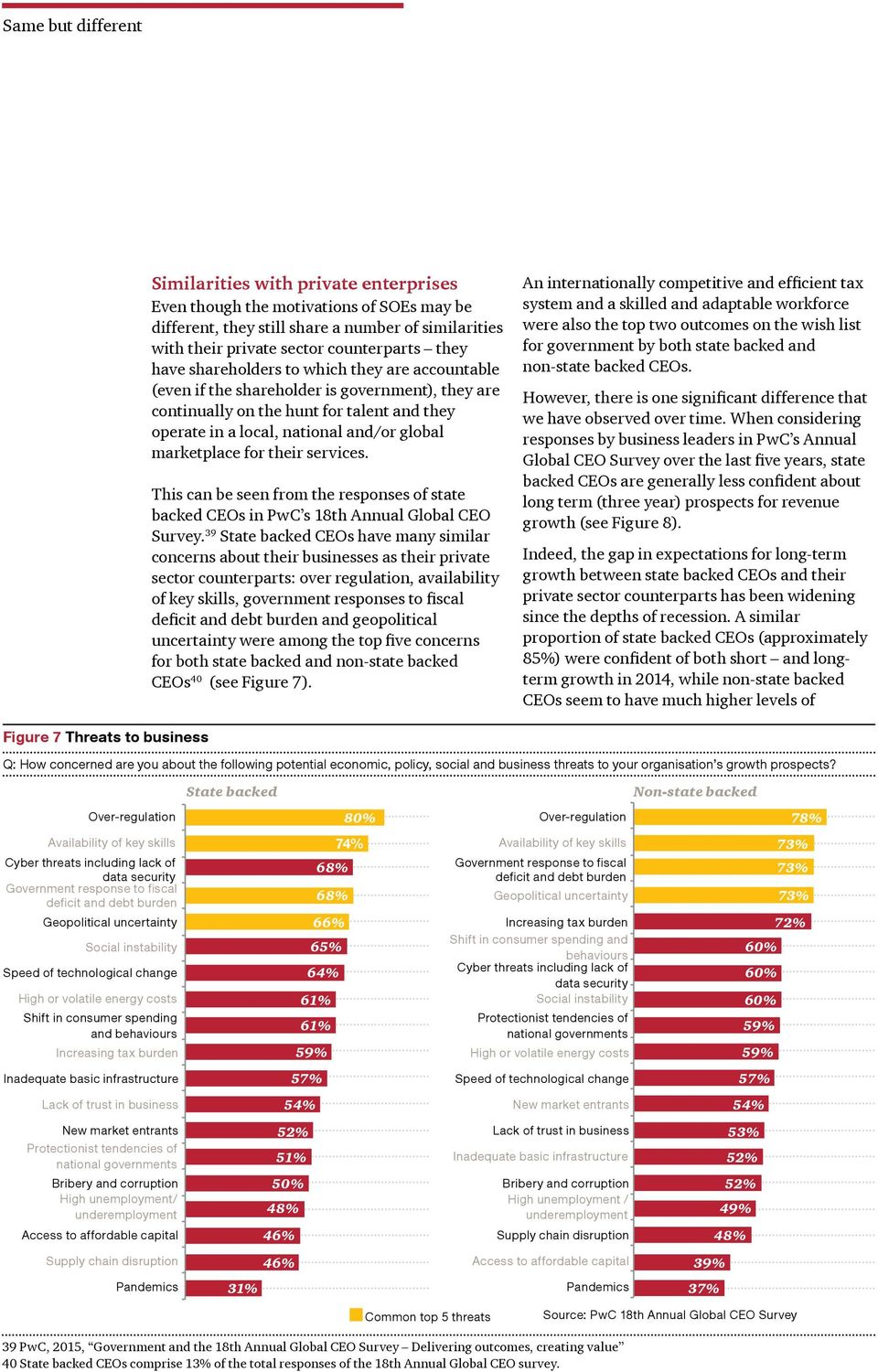 for their services. This can be seen from the responses of state backed CEOs in PwC s 18th Annual Global CEO Survey.
