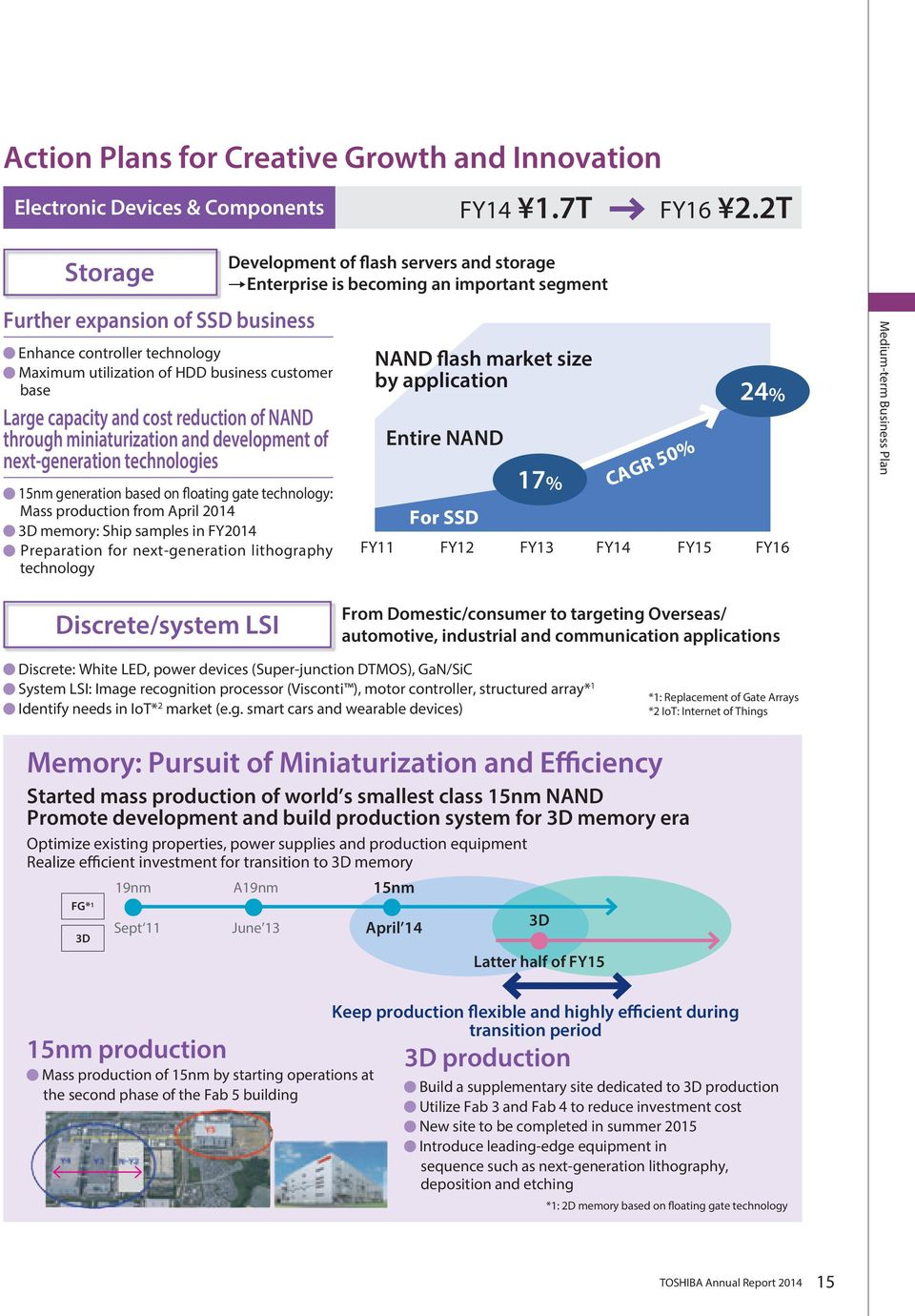 development of next-generation technologies 15nm generation based on floating gate technology: Mass production from April 2014 3D memory: Ship samples in FY2014 Preparation for next-generation