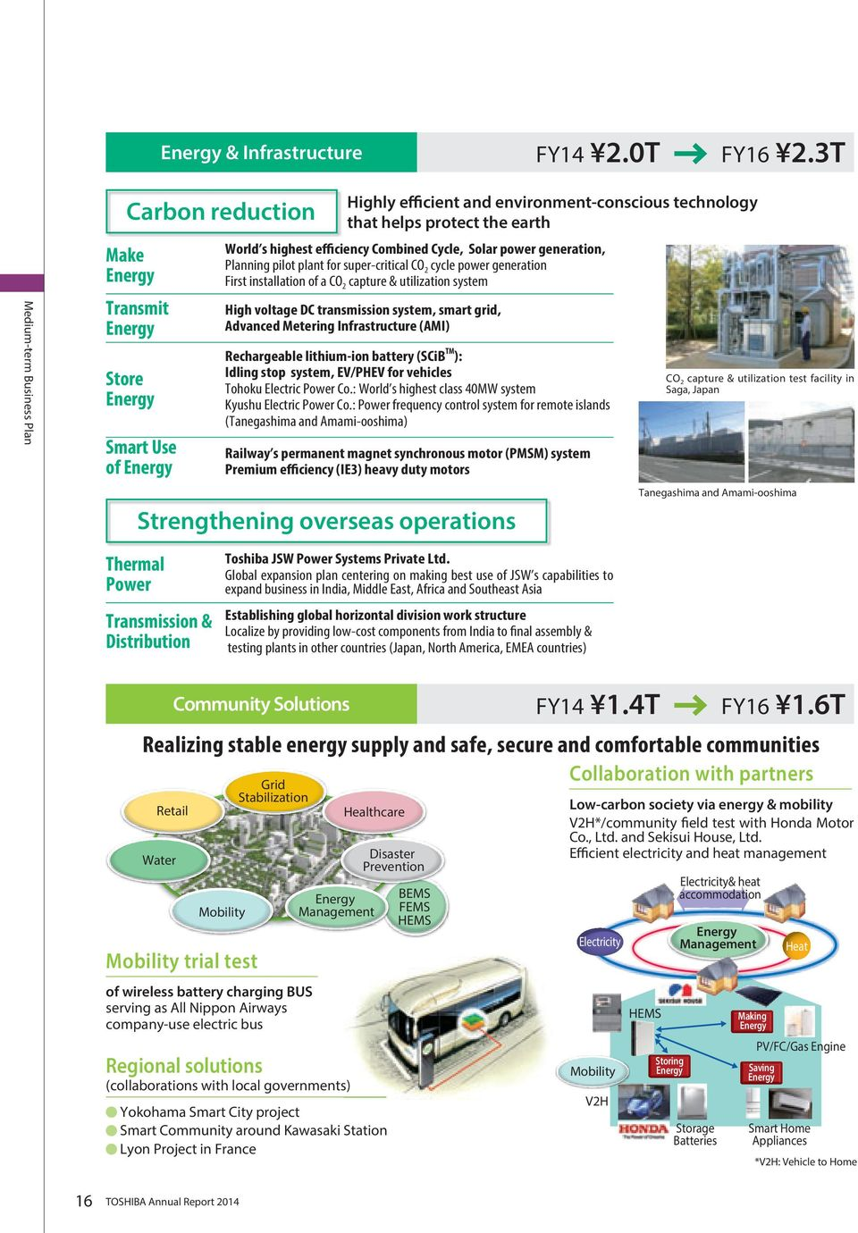 super-critical CO 2 cycle power generation First installation of a CO 2 capture & utilization system High voltage DC transmission system, smart grid, Advanced Metering Infrastructure (AMI)