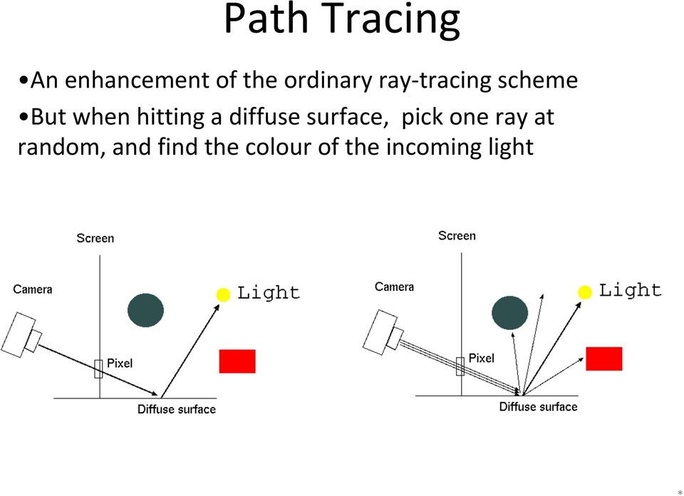 random, and find the colour of the incoming light Trace