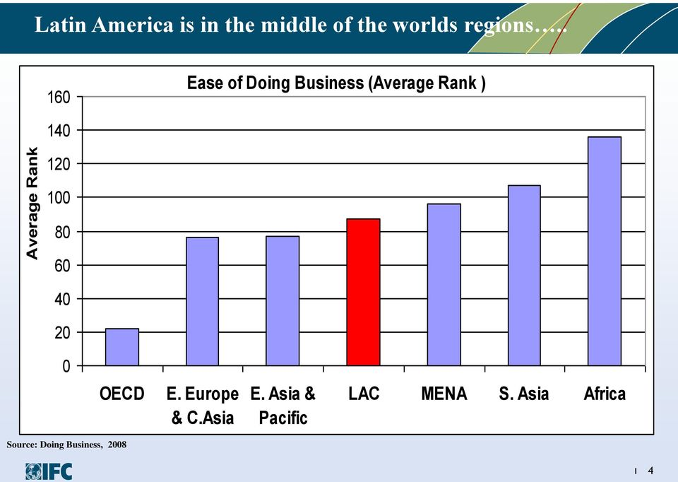 . 160 Ease of Doing Business (Average Rank ) 140 120 100