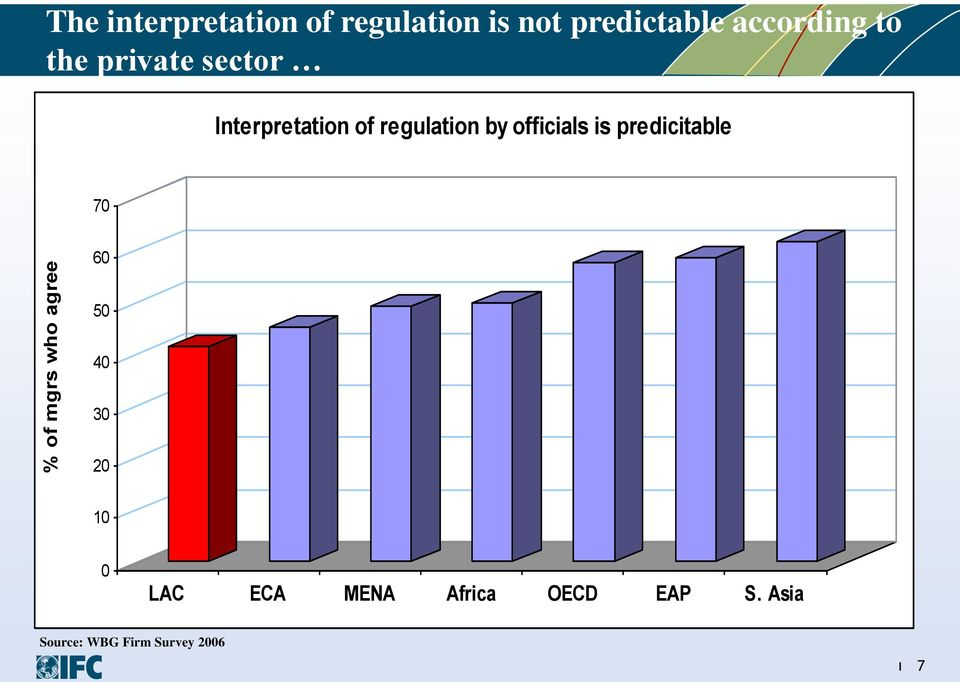 regulation by officials is predicitable 70 60 50 40 30 20 10 0