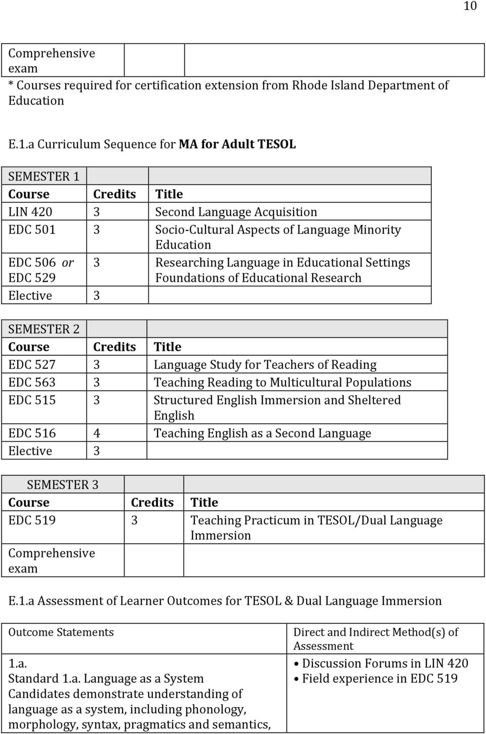 Elective 3 SEMESTER 2 Course Credits Title EDC 527 3 Language Study for Teachers of Reading EDC 563 3 Teaching Reading to Multicultural Populations EDC 515 3 Structured English Immersion and