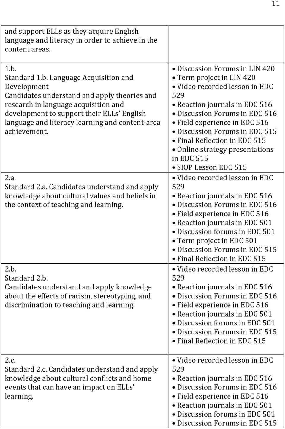 Language Acquisition and Development Candidates understand and apply theories and research in language acquisition and development to support their ELLs English language and literacy learning and