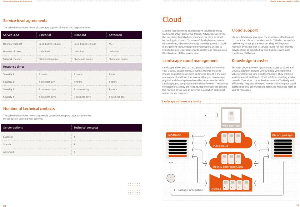 Severity 4 4 business days Cloud is fast becoming an alternative solution to many traditional server platforms.