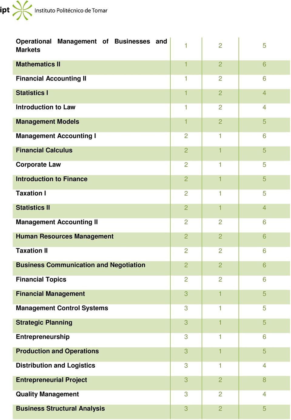 Resources Management 2 2 6 Taxation II 2 2 6 Business Communication and Negotiation 2 2 6 Financial Topics 2 2 6 Financial Management 3 1 5 Management Control Systems 3 1 5 Strategic