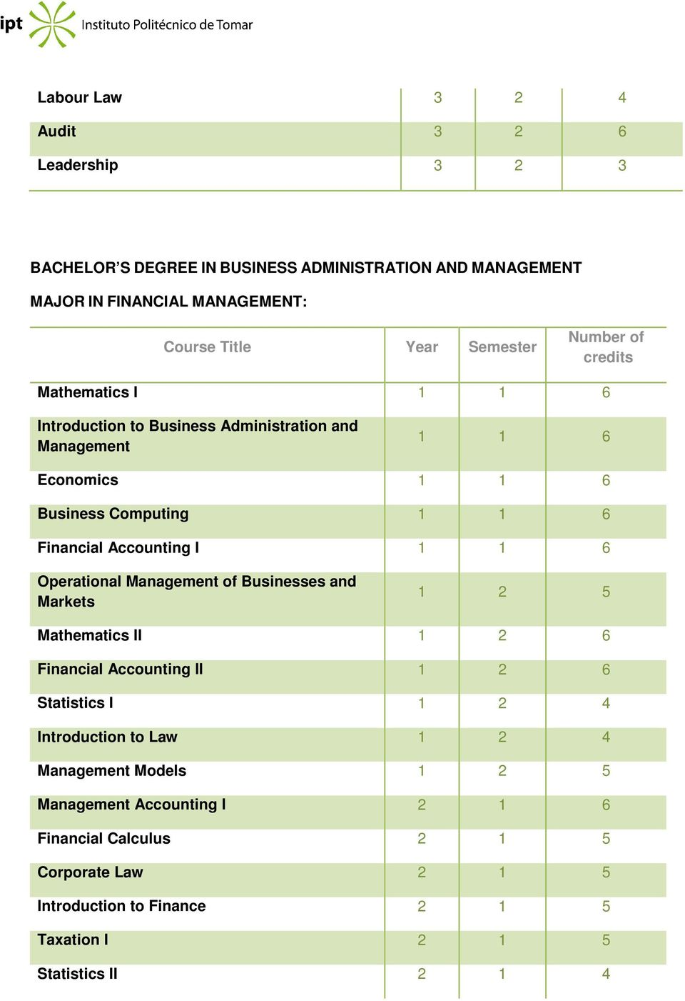 Accounting I 1 1 6 Operational Management of Businesses and Markets 1 2 5 Mathematics II 1 2 6 Financial Accounting II 1 2 6 Statistics I 1 2 4 Introduction to