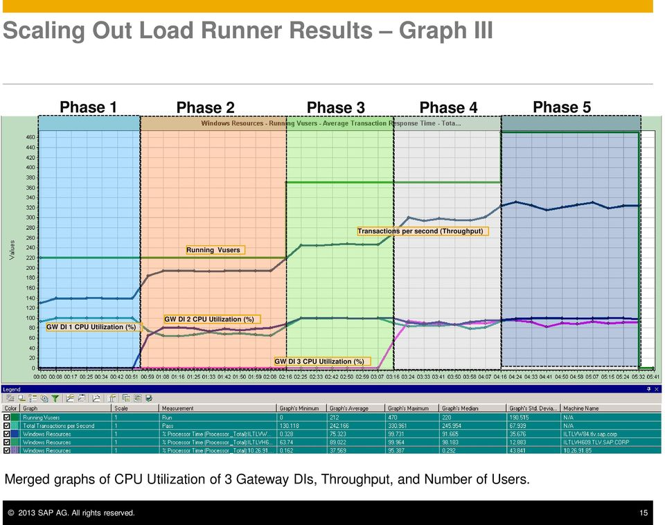 DI 2 CPU Utilization (%) GW DI 3 CPU Utilization (%) Merged graphs of CPU