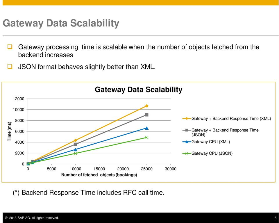 Gateway Data Scalability 12000 Time (ms) 10000 8000 6000 4000 Gateway + Backend Response Time (XML) Gateway + Backend Response