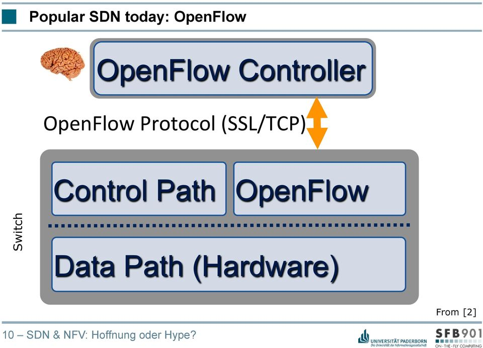 Control Path OpenFlow Switch Data Path