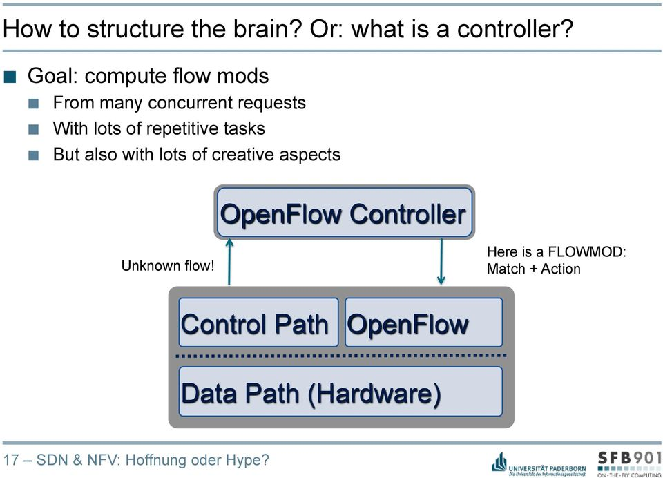 tasks But also with lots of creative aspects OpenFlow Controller Unknown flow!