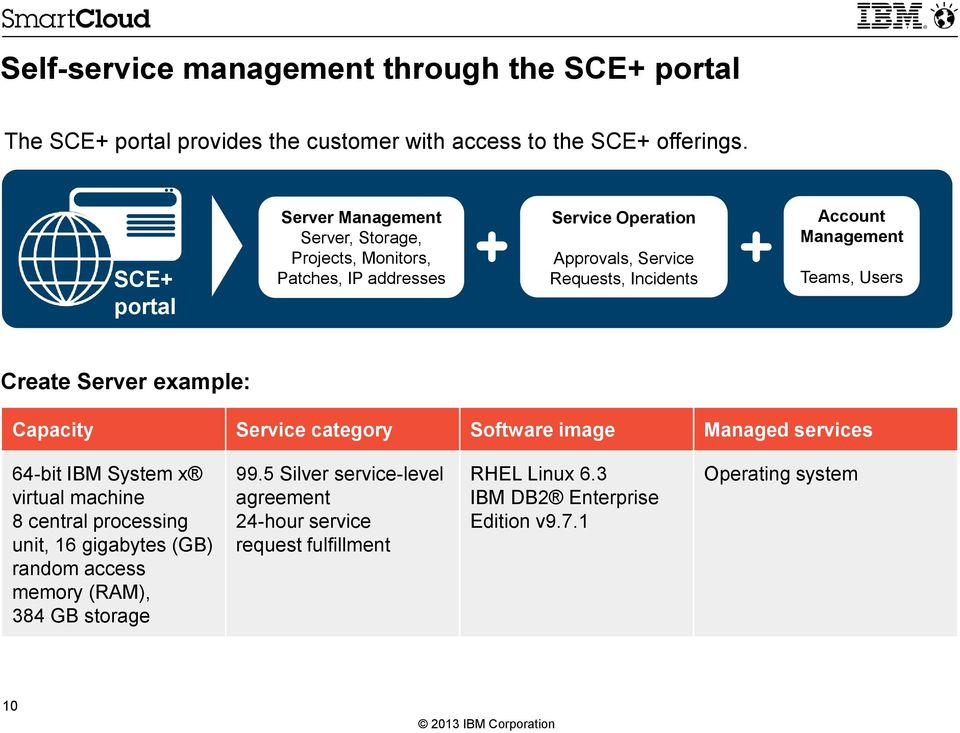 Management Teams, Users Create Server example: Capacity Service category Software image Managed services 64-bit IBM System x virtual machine 8 central