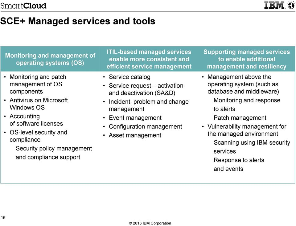 activation and deactivation (SA&D) Incident, problem and change management Event management Configuration management Asset management Supporting managed services to enable additional management and