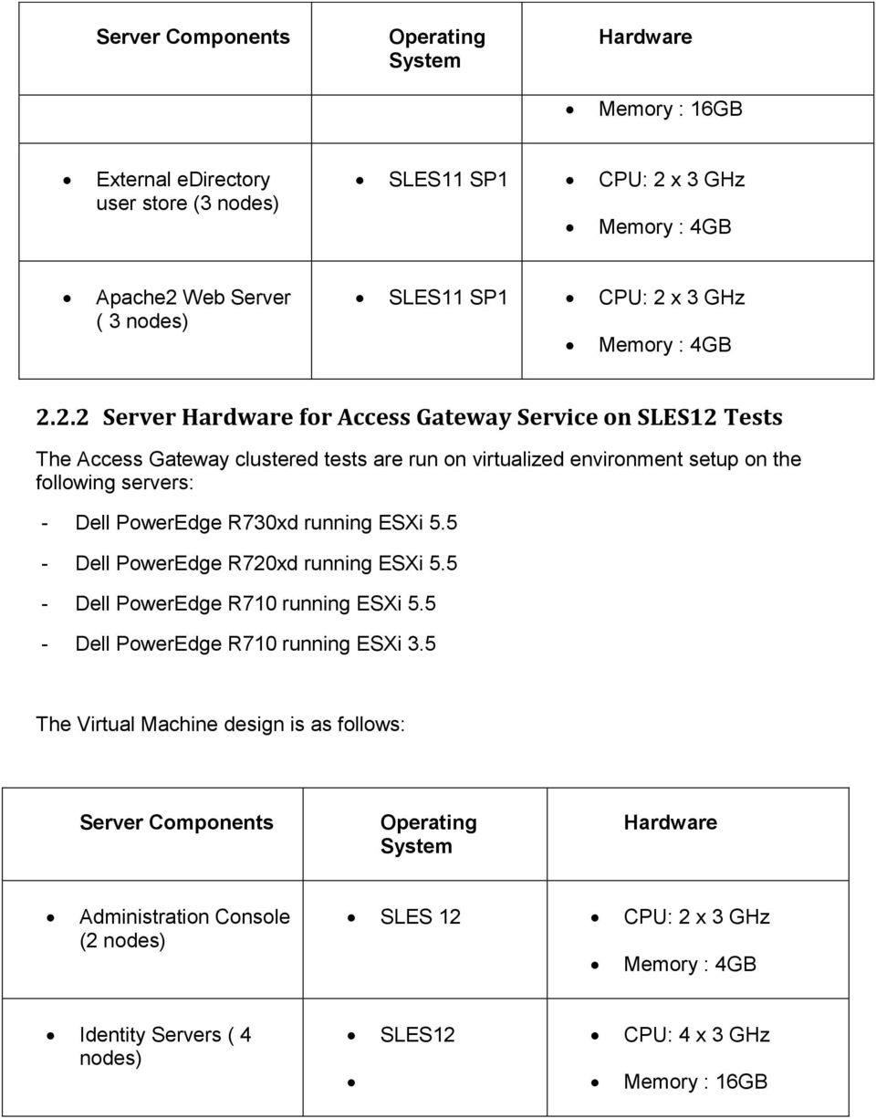 2.2 Server Hardware for Access Gateway Service on SLES12 Tests The Access Gateway clustered tests are run on virtualized environment setup on the following servers: - Dell PowerEdge