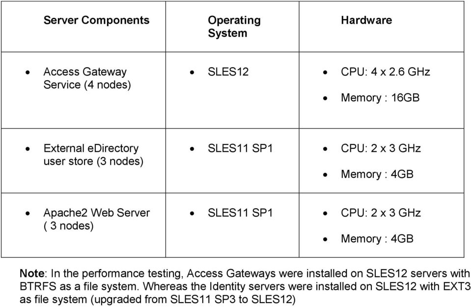 nodes) SLES11 SP1 CPU: 2 x 3 GHz Memory : 4GB Note: In the performance testing, Access Gateways were installed on SLES12