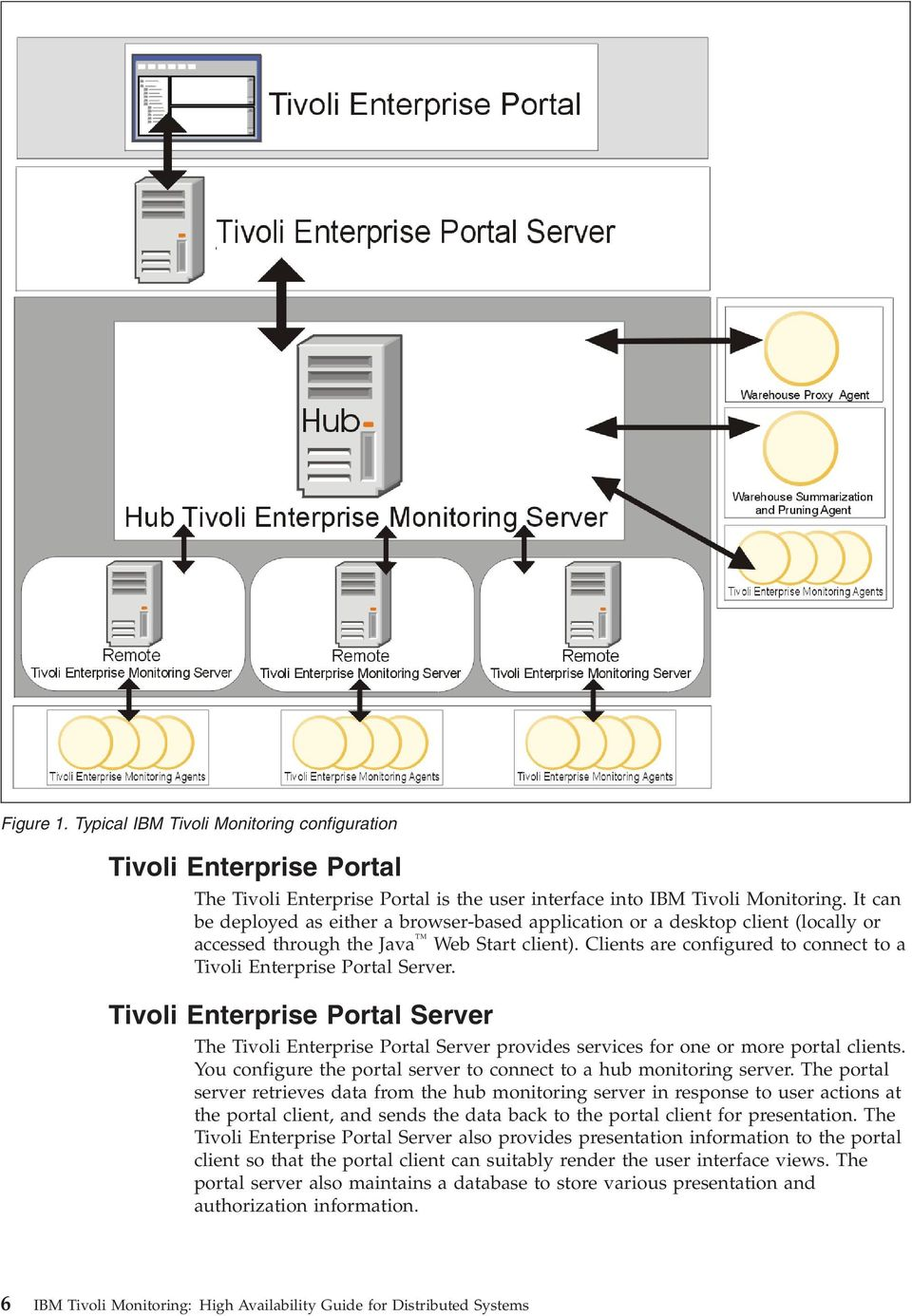 Clients are configured to connect to a Tivoli Enterprise Portal Server. Tivoli Enterprise Portal Server The Tivoli Enterprise Portal Server provides services for one or more portal clients.