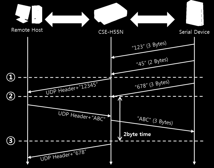 5.4.2 Examples Block Size: 5 bytes Figure 5-10 time chart Points States ~ CSE-H55N receives data from the serial port CSE-H55N sends 5 bytes as one block based on the [Event 1 byte].