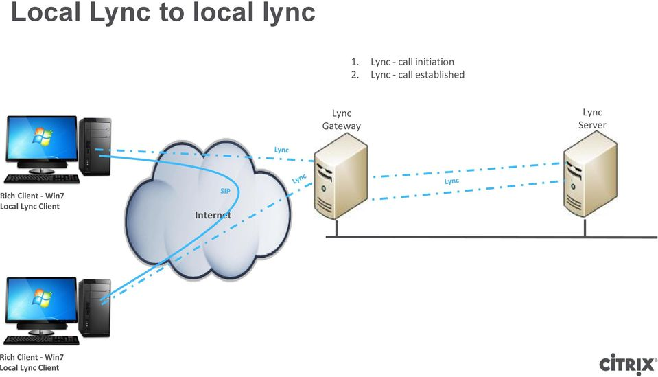 Lync - call established Lync Gateway Lync