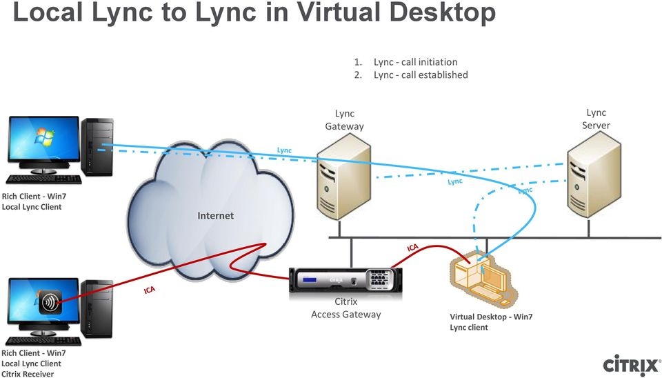 Local Lync Client Internet Citrix Access Gateway Virtual Desktop -