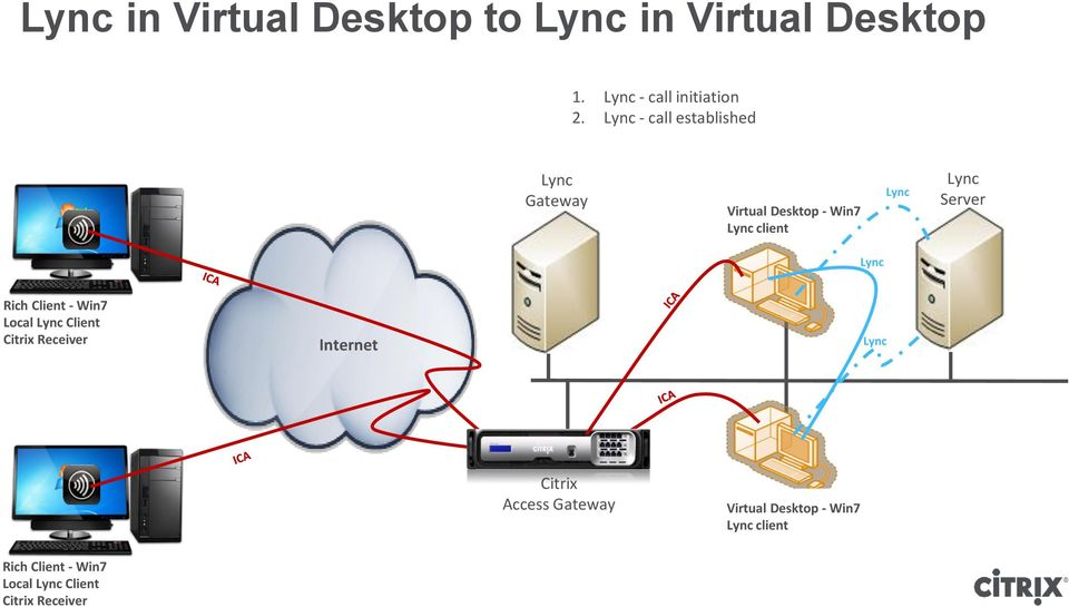Server Lync Rich Client - Win7 Local Lync Client Citrix Receiver Internet Lync Citrix