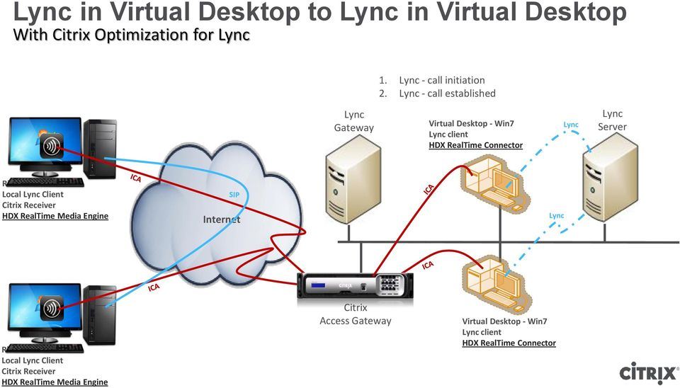 Client - Win7 Local Lync Client Citrix Receiver HDX RealTime Media Engine Internet Lync Rich Client - Win7 Local Lync