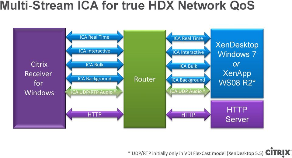 ICA Background ICA UDP/RTP Audio * ICA UDP Audio * XenDesktop Windows 7 or XenApp WS08
